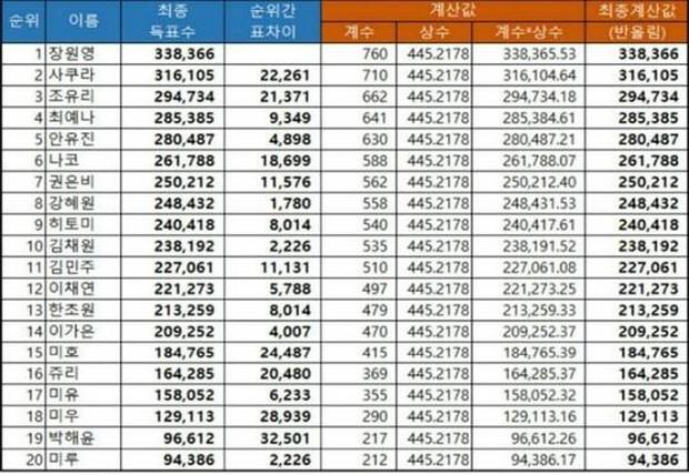 Đến lượt Produce 48 bị netizen nghi gian lận kết quả dù đã kết thúc hơn 1 năm! - Ảnh 2.