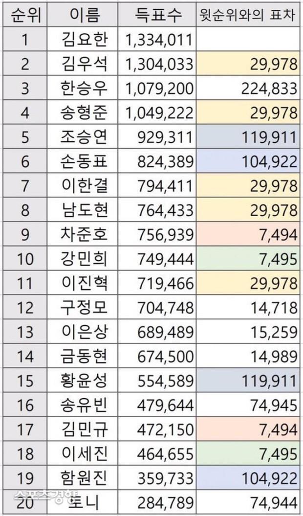Đến lượt Produce 48 bị netizen nghi gian lận kết quả dù đã kết thúc hơn 1 năm! - Ảnh 3.