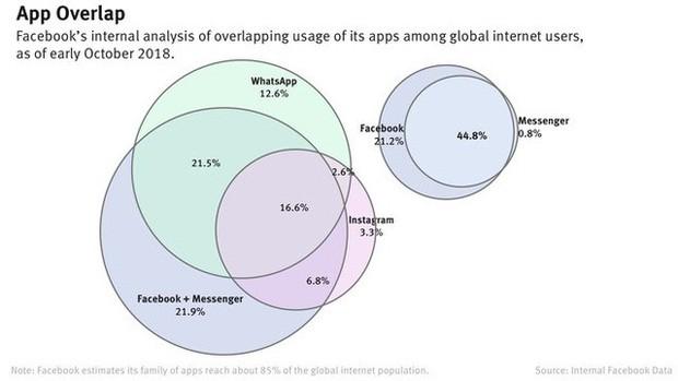 Không phải đối thủ bên ngoài, chính các ứng dụng nội bộ mới là mối đe dọa đến sự sinh tồn của Facebook - Ảnh 3.