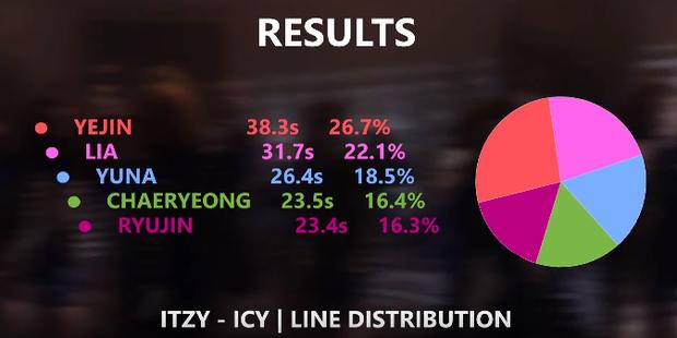 Không chỉ hát nhiều mà thời lượng lên hình còn chấp luôn cả visual, phải chăng Yeji mới là át chủ bài ngầm của ITZY? - Ảnh 6.