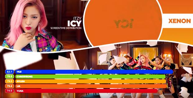 Không chỉ hát nhiều mà thời lượng lên hình còn chấp luôn cả visual, phải chăng Yeji mới là át chủ bài ngầm của ITZY? - Ảnh 7.