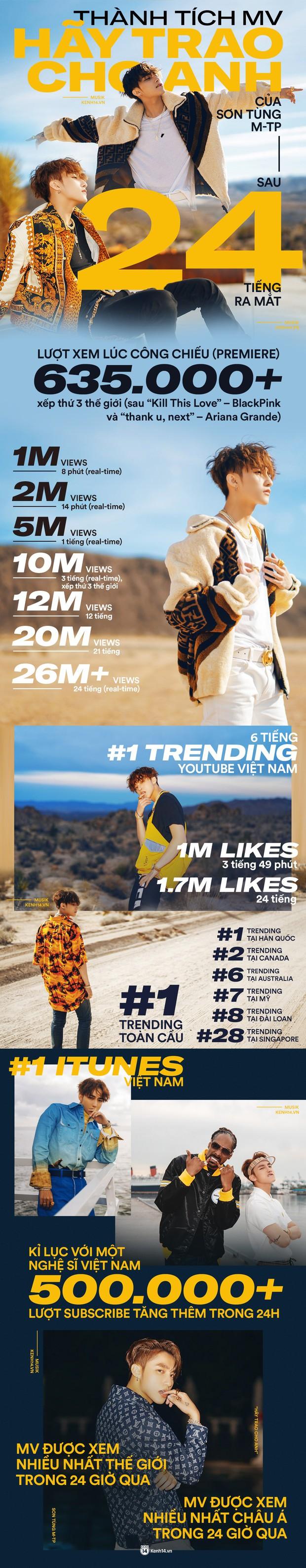 Sơn Tùng M-TP lập kỉ lục chưa từng có trong lịch sử: Hãy Trao Cho Anh hiên ngang đạt top 1 trending Youtube Hàn Quốc! - Ảnh 3.
