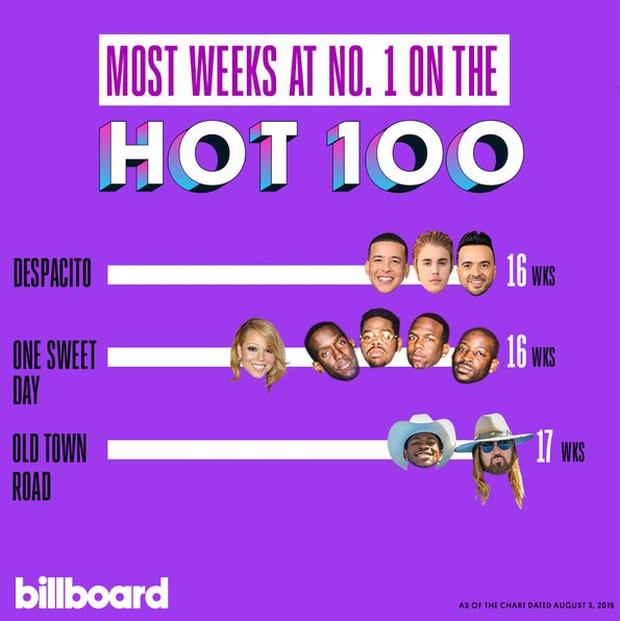 Old Town Road chính thức phá kỉ lục của Mariah Carey, xác lập thành tích mới trên BXH Billboard Hot 100! - Ảnh 2.