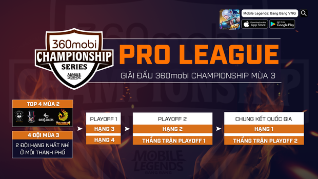 Mobile Legends: Bang Bang lộ diện 8 đội tuyển tham gia 360mobi Championship Series mùa 3, tranh vé dự SEA Games 30 - Ảnh 6.