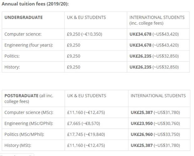 Học phí của 10 trường đại học tốt nhất thế giới: Cao nhất đến 1.2 tỷ đồng cho năm học 2019 - 2020 - Ảnh 4.