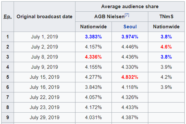 Làm phim bóc phốt gắt hơn scandal chấn động của Seungri, thiên hạ trầm trồ với Tổng Thống 60 Ngày của tvN - Ảnh 2.