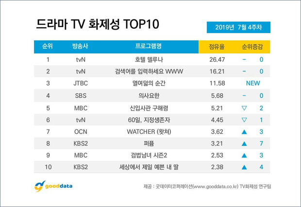 Bất chấp sức công phá của Hotel Del Luna, Ong Seung Woo vẫn chiếm trọn No.1 con cưng khán giả hot nhất tuần! - Ảnh 3.