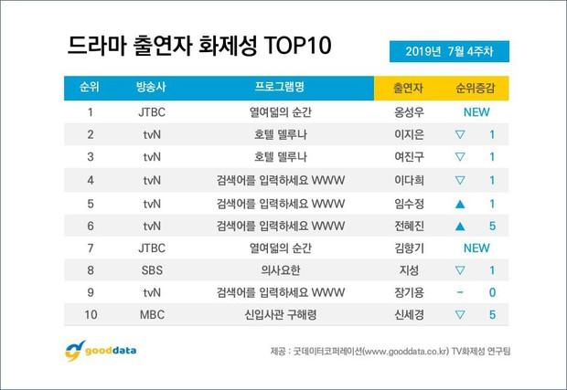 Bất chấp sức công phá của Hotel Del Luna, Ong Seung Woo vẫn chiếm trọn No.1 con cưng khán giả hot nhất tuần! - Ảnh 10.