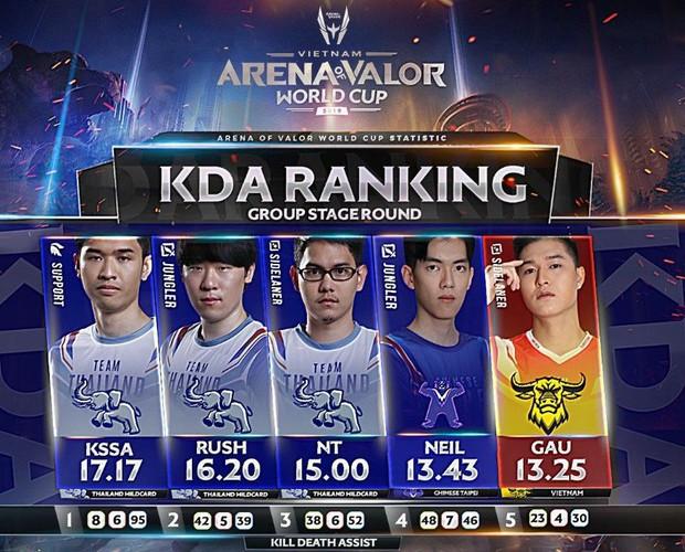 Trước vòng Tứ kết, nhìn lại danh sách top 5 KDA cao nhất vòng bảng AWC 2019: Trai đẹp Gấu (Team Flash) xuất sắc góp mặt! - Ảnh 1.