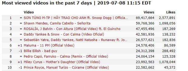 Sơn Tùng comeback và tuần lễ vô tiền khoáng hậu của Vpop: MV được xem nhiều nhất thế giới 7 ngày qua và loạt thành tích khủng! - Ảnh 1.