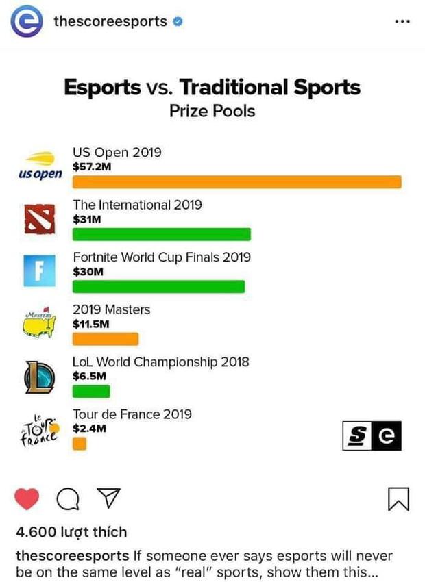 Chỉ trong 3 ngày, Fortnite World Cup suýt xô đổ kỷ lục vô tiền khoáng hậu về lượng xem trên Twitch - Ảnh 2.