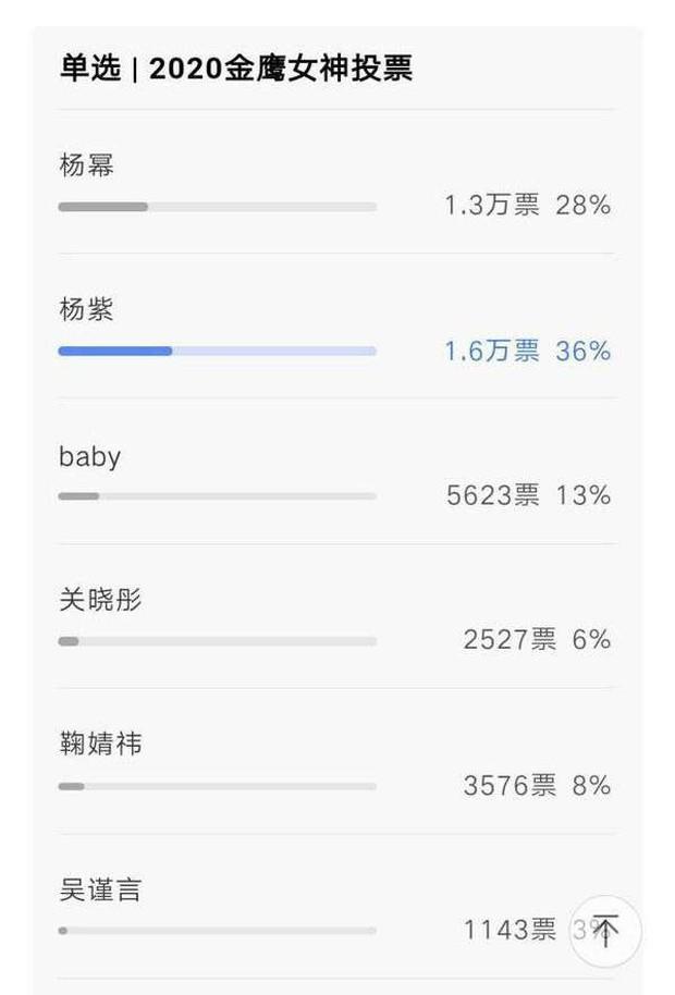Nữ thần Kim Ưng 2020 mở bình chọn: Dương Mịch - Dương Tử kèn cựa vị trí số 1, Ngô Cẩn Ngôn ngậm ngùi xếp cuối - Ảnh 1.