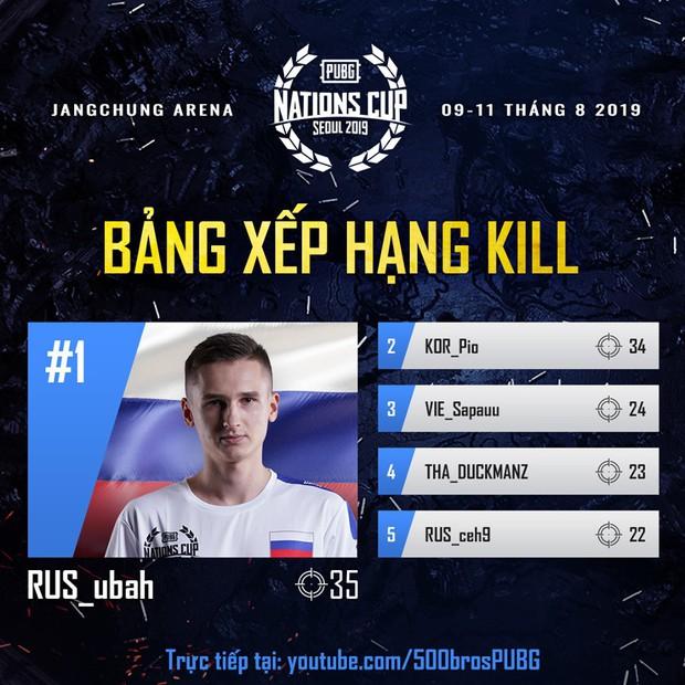 Thi đấu quá xuất sắc đội tuyển PUBG Việt Nam All Star xác lập kỷ lục, lần đầu tiên xếp hạng 4 thế giới - Ảnh 2.