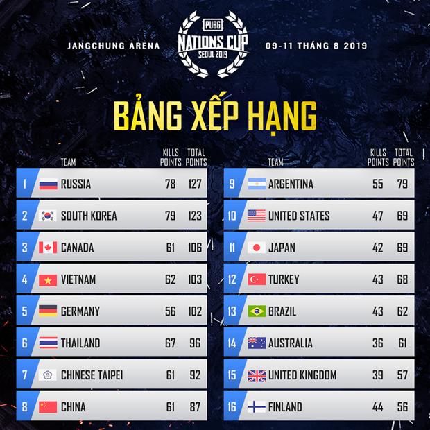 Thi đấu quá xuất sắc đội tuyển PUBG Việt Nam All Star xác lập kỷ lục, lần đầu tiên xếp hạng 4 thế giới - Ảnh 1.