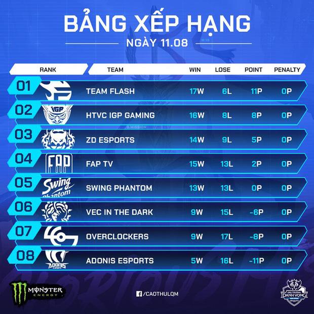 Vòng Play-off tuyển chọn đội tuyển Liên Quân dự SEA Games: Team Flash và IGP Gaming chắc suất, cuộc chiến top 4 vẫn còn căng thẳng - Ảnh 1.