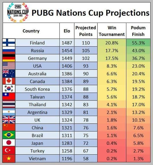 Thi đấu quá xuất sắc đội tuyển PUBG Việt Nam All Star xác lập kỷ lục, lần đầu tiên xếp hạng 4 thế giới - Ảnh 3.