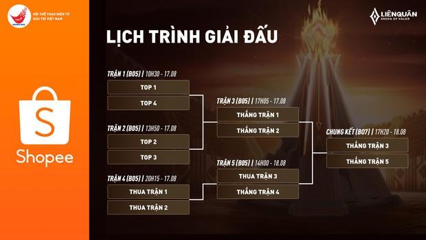 Vòng Play-off tuyển chọn đội tuyển Liên Quân dự SEA Games: Team Flash và IGP Gaming chắc suất, cuộc chiến top 4 vẫn còn căng thẳng - Ảnh 7.