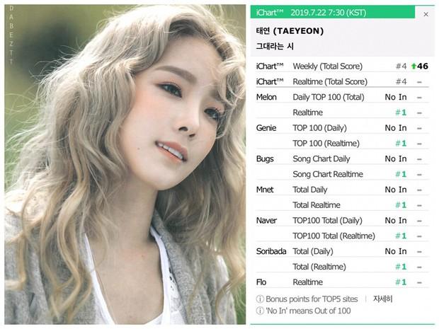 Đã lâu lắm rồi kể từ Hậu Duệ Mặt Trời, Hàn Quốc mới có một bộ phim quy tụ loạt OST tàn sát mọi BXH như thế này! - Ảnh 3.