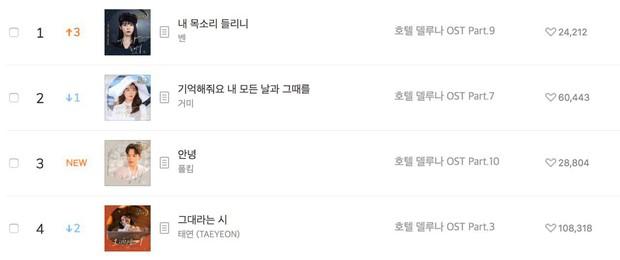 Không xem phim của IU cũng phải nghe ngay album OST: Nhạc quá hay, hội tụ toàn quái vật nhạc số và thống trị bảng xếp hạng không trượt track nào! - Ảnh 11.