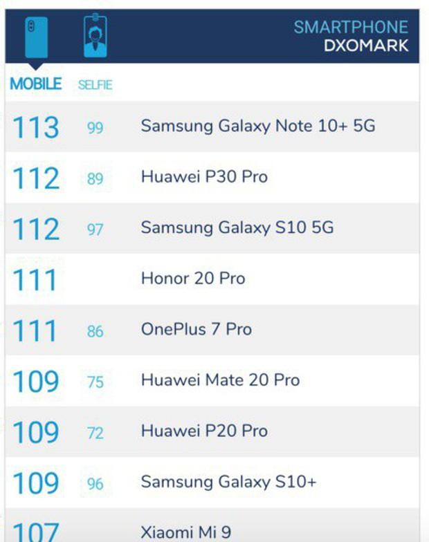 Galaxy Note10+ đạt điểm camera khủng nhất thế giới: DxOMark chấm 113 điểm, đứng đầu làng smartphone - Ảnh 2.