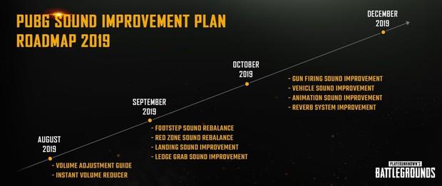 PUBG cải tiếng hệ thống âm thanh, giờ đây người chơi có thể trải nghiệm tựa game sinh tồn này một cách hoàn hảo nhất - Ảnh 2.