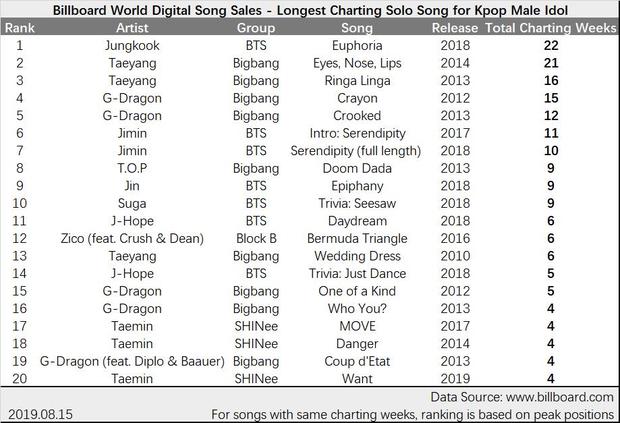 Vượt cả Big Bang lẫn thành viên cùng nhóm, em út BTS trở thành nam idol có bài solo trụ hạng dai nhất trên Billboard! - Ảnh 2.
