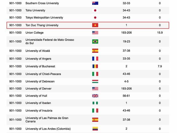 Một trường Đại học của Việt Nam lọt top 1000 trường Đại học tốt nhất thế giới - Ảnh 1.