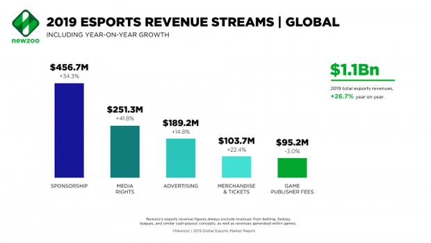 Thể thao điện tử phát triển mạnh chưa từng có, nhưng làm thế nào các tổ chức Esports kiếm tiền từ bộ môn mới mẻ này? - Ảnh 5.
