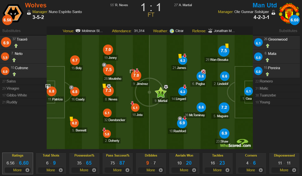 Pogba sút hỏng phạt đền, MU bỏ lỡ cơ hội chiếm ngôi đầu Ngoại hạng Anh của Liverpool - Ảnh 11.