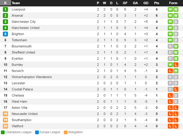 Pogba sút hỏng phạt đền, MU bỏ lỡ cơ hội chiếm ngôi đầu Ngoại hạng Anh của Liverpool - Ảnh 12.