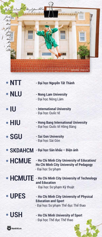 Thử thách nhìn tên viết tắt đoán trường Đại học: Nhiều chỗ chưa chuẩn, dễ bị nhầm lẫn, gây tranh cãi nhất là Bách Khoa TPHCM - Ảnh 3.