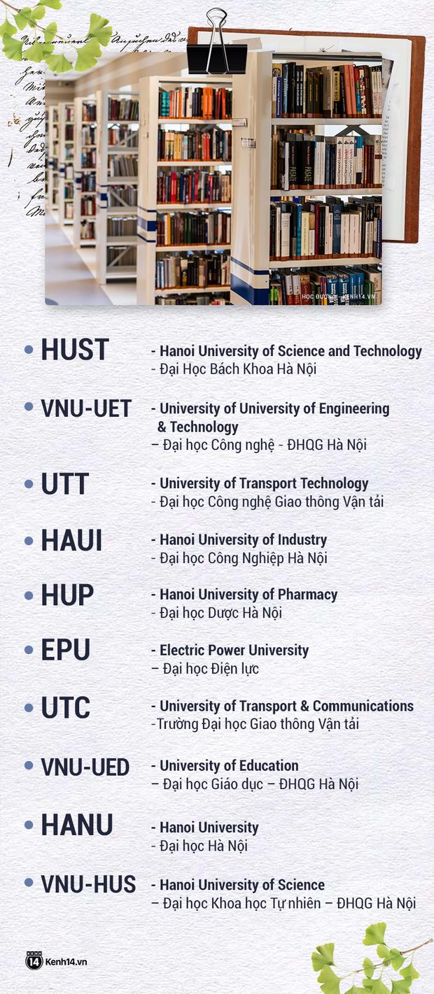Thử thách nhìn tên viết tắt đoán trường Đại học: Nhiều chỗ chưa chuẩn, dễ bị nhầm lẫn, gây tranh cãi nhất là Bách Khoa TPHCM - Ảnh 6.