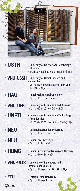 Thử thách nhìn tên viết tắt đoán trường Đại học: Nhiều chỗ chưa chuẩn, dễ bị nhầm lẫn, gây tranh cãi nhất là Bách Khoa TPHCM - Ảnh 7.