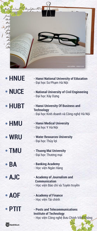 Thử thách nhìn tên viết tắt đoán trường Đại học: Nhiều chỗ chưa chuẩn, dễ bị nhầm lẫn, gây tranh cãi nhất là Bách Khoa TPHCM - Ảnh 8.