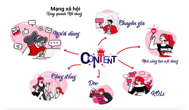 """Người Việt sắp có mạng xã hội xịn của chính mình, huy động vốn """"khủng"""" 1200 tỷ - Ảnh 1."""