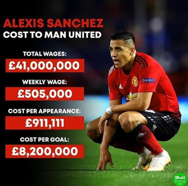 """MU lỗ nặng vì """"cục nợ"""" Alexis Sanchez: 36 triệu bảng nguy cơ không cánh mà bay khỏi Old Trafford - Ảnh 2."""