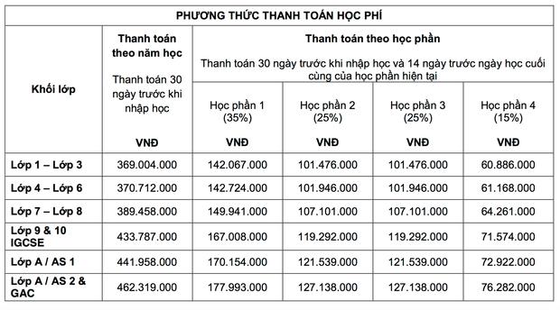 Choáng váng trước mức học phí trường quốc tế xịn ở Hà Nội khi lên đến hơn 700 triệu/năm - Ảnh 4.
