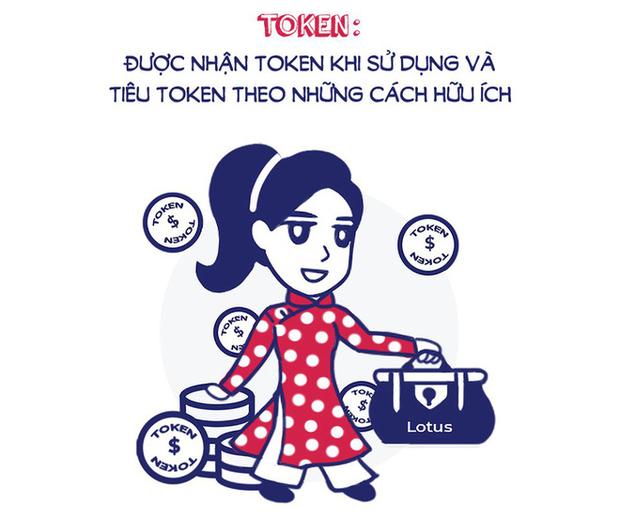 Giải mã tất cả tác dụng của Token trên MXH Lotus: Bí kíp làm giàu cho mọi nhà, đổi voucher và ưu đãi mệt nghỉ - Ảnh 1.