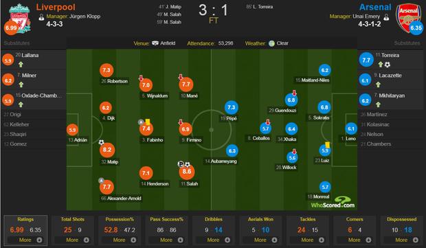 Vua Ai Cập Salah lập cú đúp, Liverpool thắng dễ Arsenal để độc chiếm ngôi đầu Ngoại hạng Anh - Ảnh 9.
