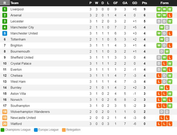 Vua Ai Cập Salah lập cú đúp, Liverpool thắng dễ Arsenal để độc chiếm ngôi đầu Ngoại hạng Anh - Ảnh 10.