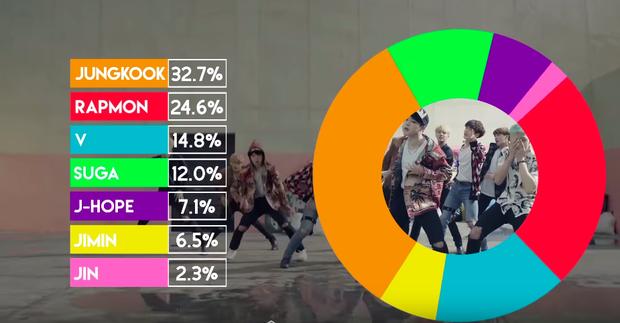Những màn chia line bất công nhất Kpop: Jin (BTS) được hát có 2,3 giây nhưng vẫn còn may hơn em út EXO cả bài chỉ được đọc đúng... 1,8 giây - Ảnh 1.
