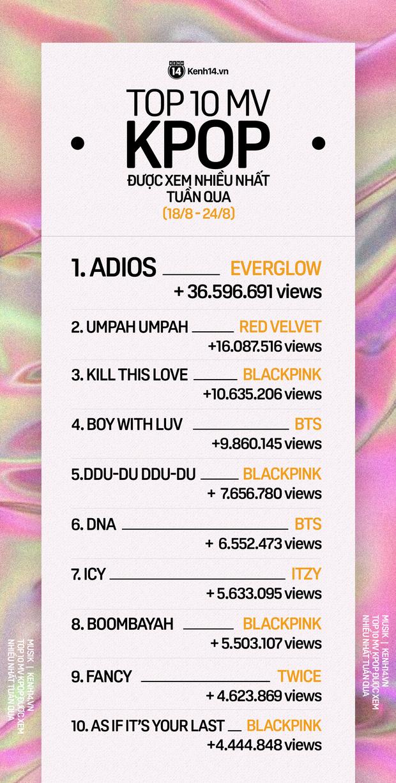 10 MV Kpop được xem nhiều nhất tuần: Một tân binh khủng vượt mặt cả BLACKPINK và Red Velvet, BTS tụt hạng - Ảnh 1.