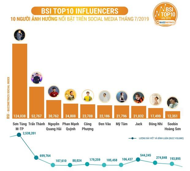 Quang Hải, Công Phượng cộng lại chưa bằng một nửa Sơn Tùng M-TP ở Bảng xếp hạng Influencers - Ảnh 1.