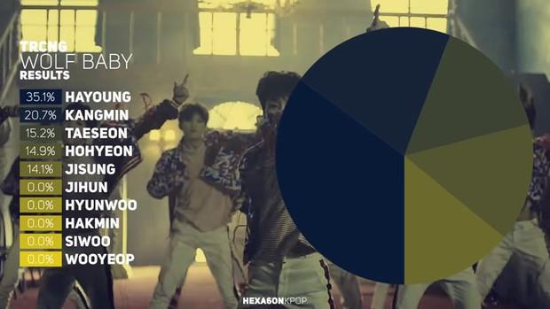 Những màn chia line bất công nhất Kpop: Jin (BTS) được hát có 2,3 giây nhưng vẫn còn may hơn em út EXO cả bài chỉ được đọc đúng... 1,8 giây - Ảnh 11.