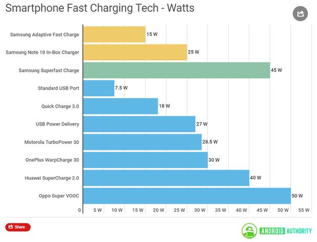 Vọc vạch công nghệ sạc siêu nhanh 45W trên Samsung Galaxy Note 10+ xem có gì mà cao siêu thế? - Ảnh 3.