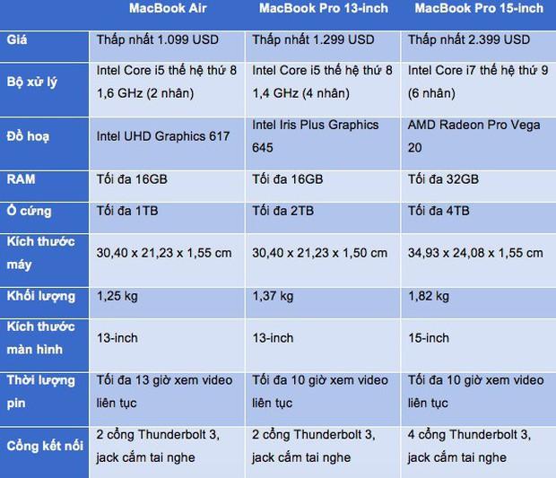 So sánh MacBook Pro và MacBook Air: Pro tốt hơn nhưng tại sao Air vẫn còn chỗ đứng? - Ảnh 2.