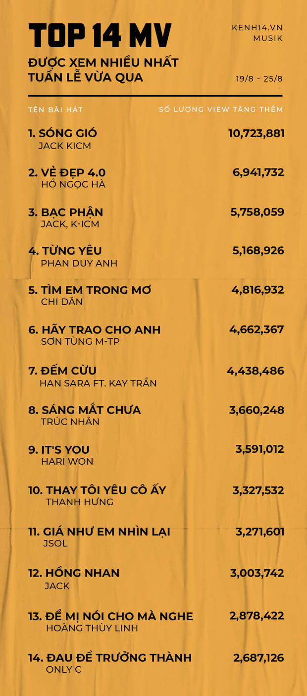 Jack và K-ICM đã mấp mé phá kỷ lục của Sơn Tùng MTP, ghi danh cột mốc chưa từng có của nhạc Việt? - Ảnh 1.