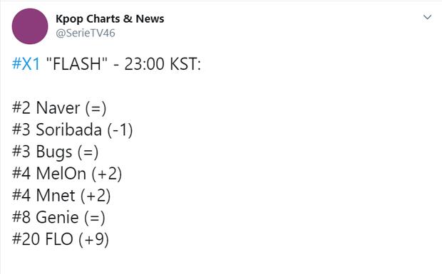 """""""Bướm chúa"""" Sunmi và tân binh X1 đối đầu qua MV cùng hình tượng vào cùng ngày, cùng giờ: Chiến thắng nhạc số thuộc về ai? - Ảnh 8."""
