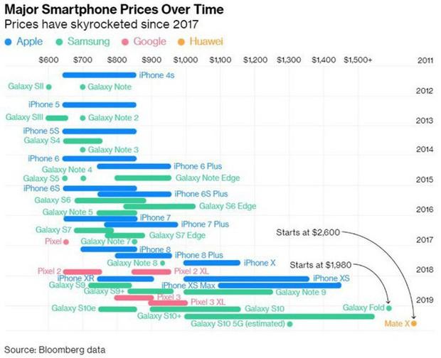 Dân Mỹ đã ngừng mua smartphone mới kể từ khi iPhone X xuất hiện, lý do không nằm ngoài dự đoán - Ảnh 2.