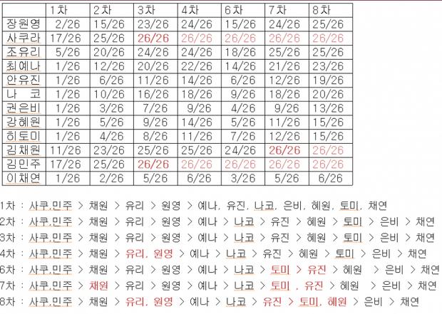 Bất ngờ với thứ hạng nổi tiếng của IZ*ONE theo lượng bắt tay: Thành viên nổi ở quốc tế lại đội sổ tại Nhật! - Ảnh 3.